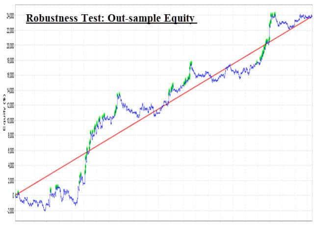 Trend Domination EA MT4 MT5 Equity Graph