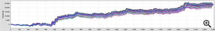 Trend Domination EA MT4 MT5 Monte Carlo 2