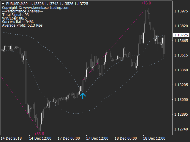 KT Momentum Arrows Indicator MT4 MT5 Screenshot_1
