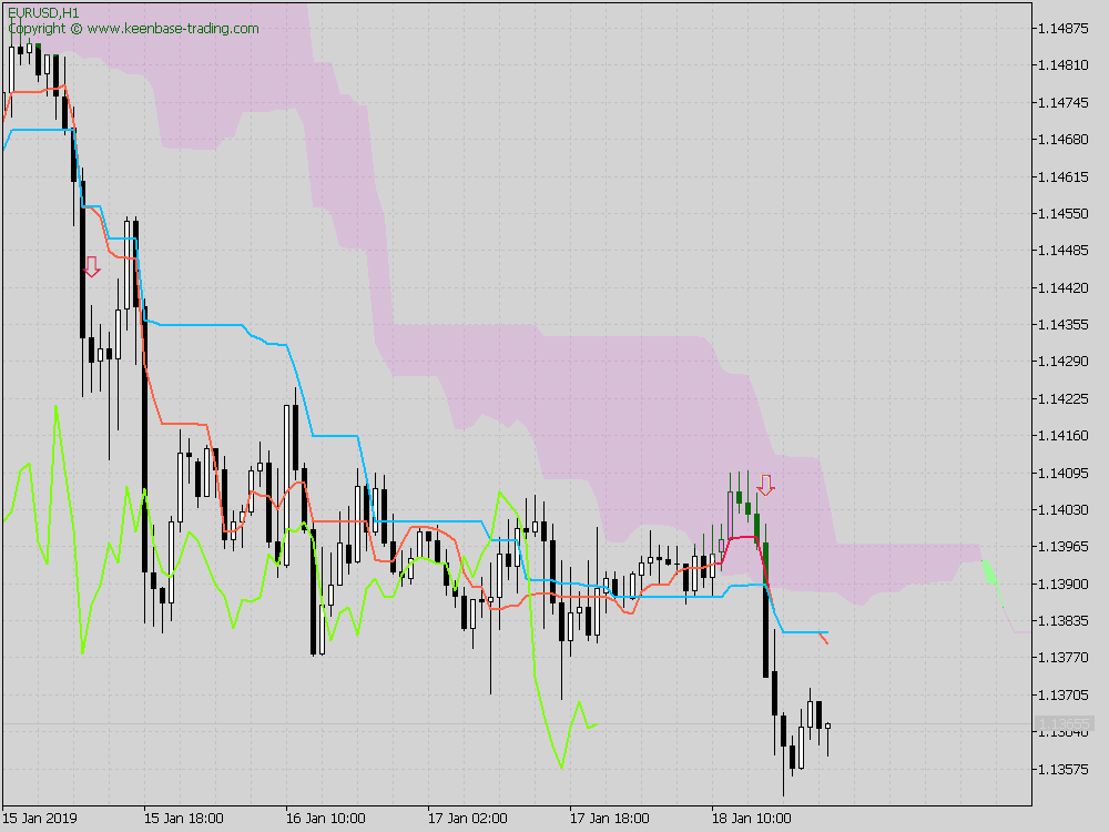 advance ichimoku indicator with alerts mt4 mt5