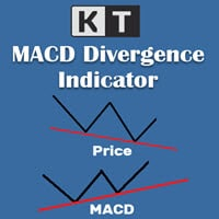 macd divergence indicator