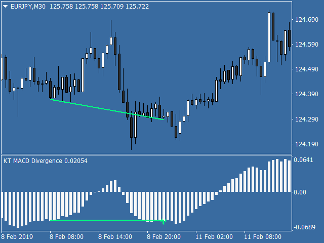 macd divergence indicator mt4 mt5 free download