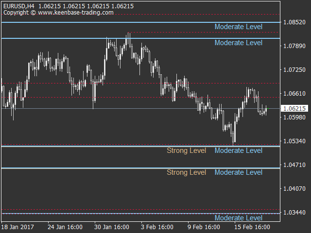 KT Support and Resistance Indicator MT4 | MT5