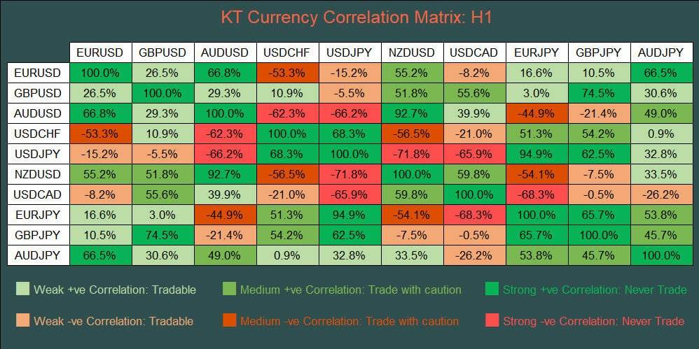 kt currency strength and correlation indicator mt4 mt5 correlation matrix