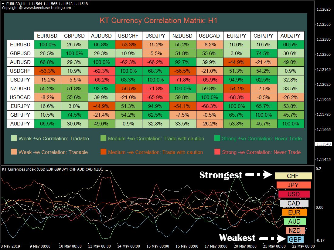 kt currency strength and correlation indicator mt4 mt5 eurusd