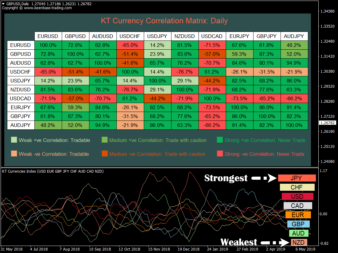 kt currency strength and correlation indicator mt4 mt5 gbpusd