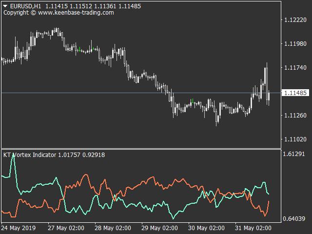 kt vortex indicator mt4 mt5 eurusd