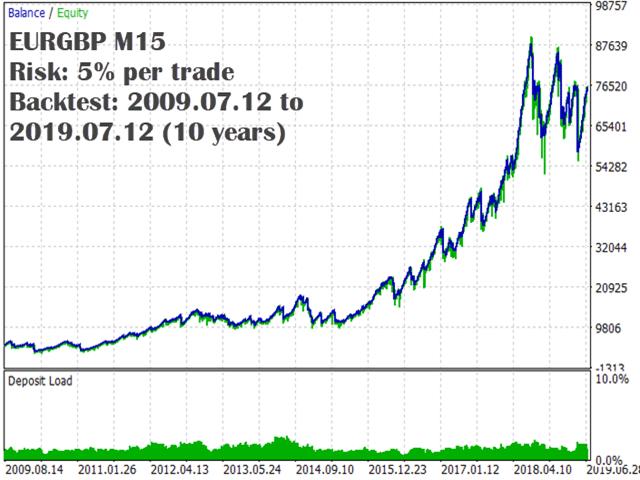 kt macd divergence ea eurgbp backtest graph