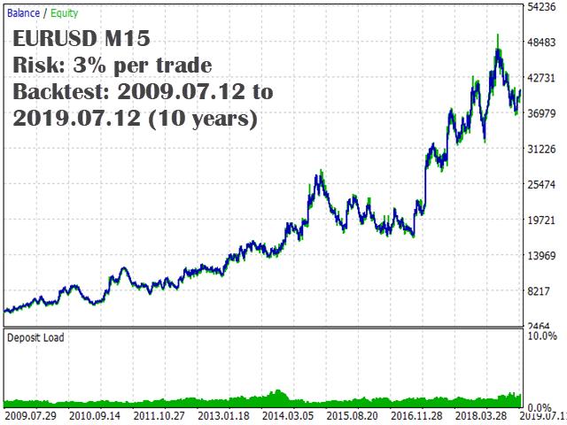kt macd divergence ea eurusd backtest graph