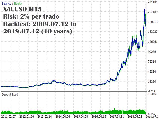 kt macd divergence ea xauusd backtest graph_