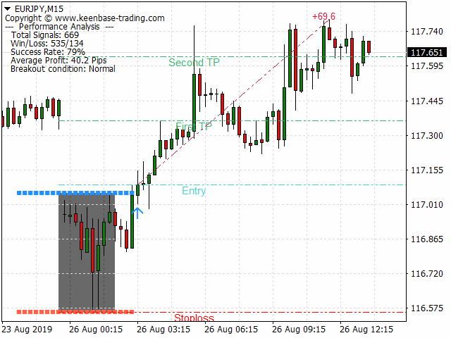 kt asian breakout indicator mt4 mt5 eurjpy buy