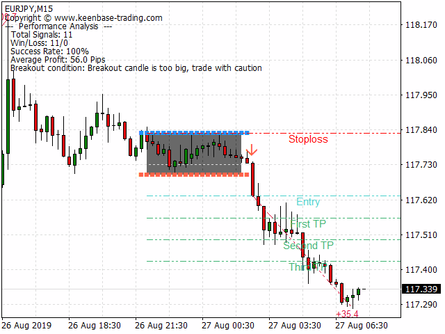 kt asian breakout indicator mt4 mt5 eurjpy sell