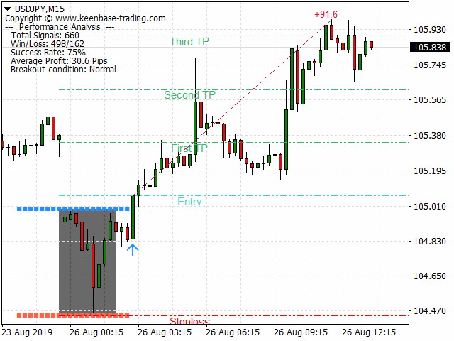 kt asian breakout indicator mt4 mt5 usdjpy buy