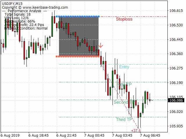 kt asian breakout indicator mt4 mt5 usdjpy sell