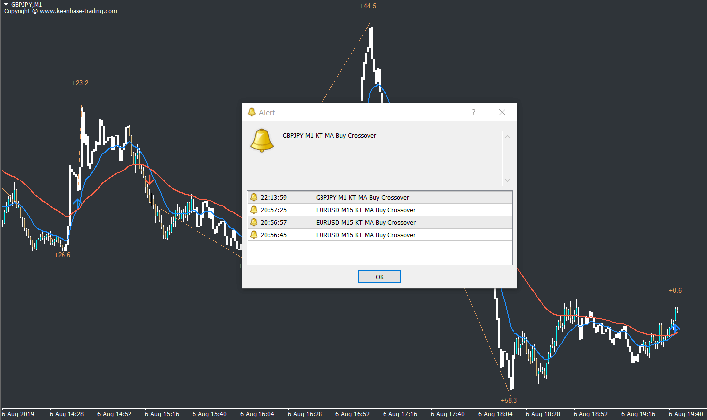 Moving Average (MA) Crossover Indicator MT4 | MT5 Free Download