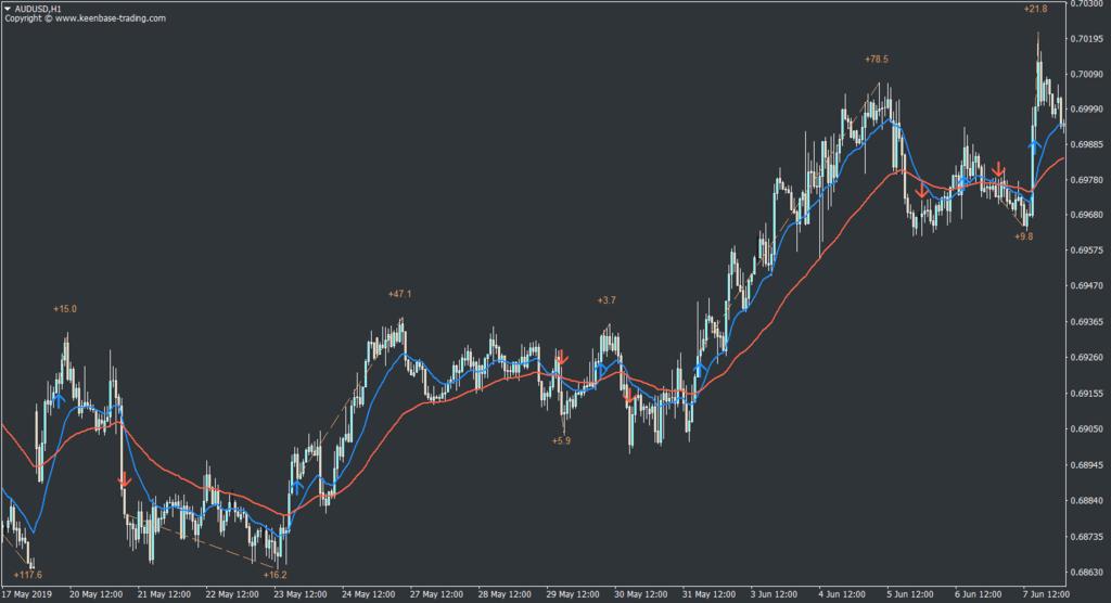 moving average crossover indicator mt4 mt5 audusd