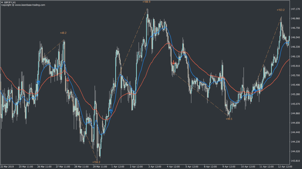 moving average crossover indicator mt4 mt5 gbpjpy