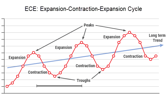 expansion contraction expansion ece cycles