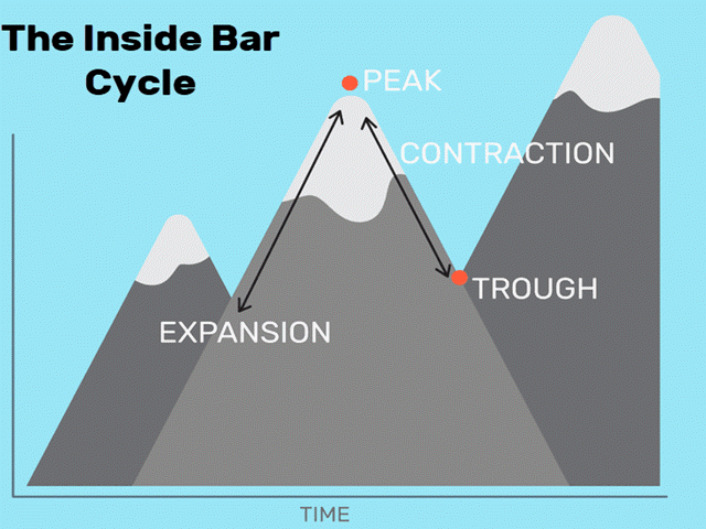 inside bar price action cycle