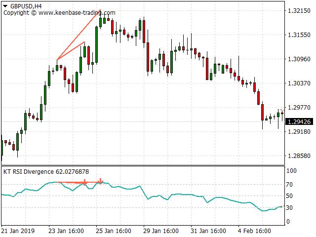 kt rsi divergence screenshot 2