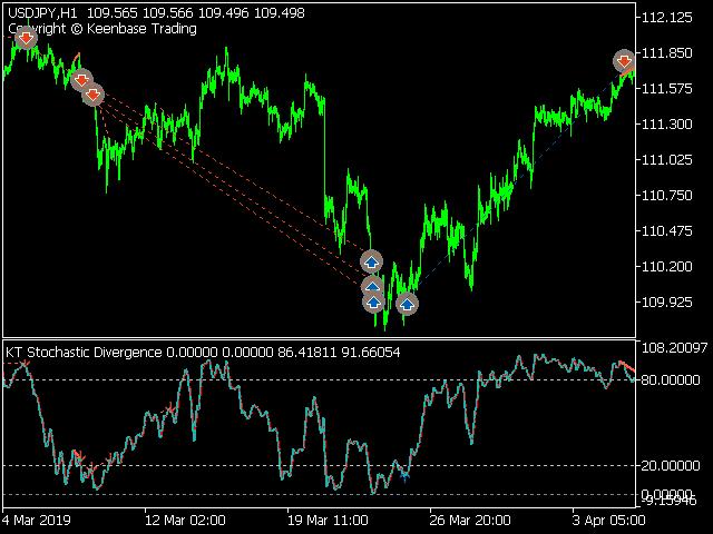 kt stochastic divergence ea usdjpy screenshot