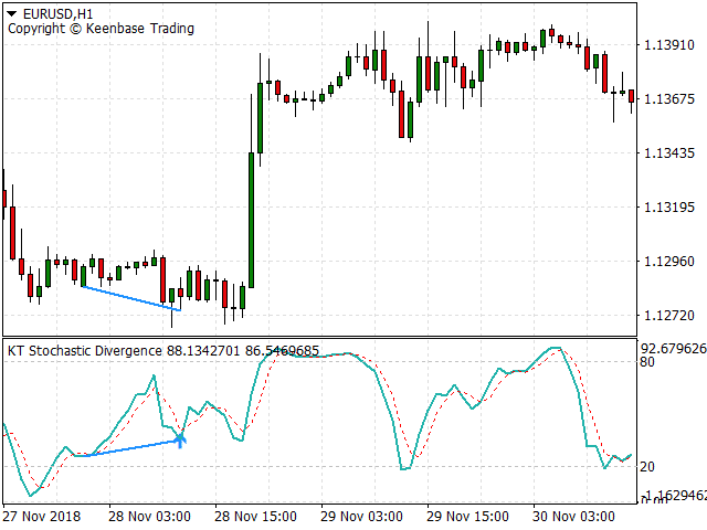 stochastic divergence indicator screenshot 2