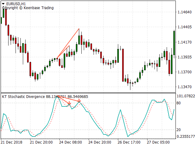 stochastic divergence indicator screenshot 3
