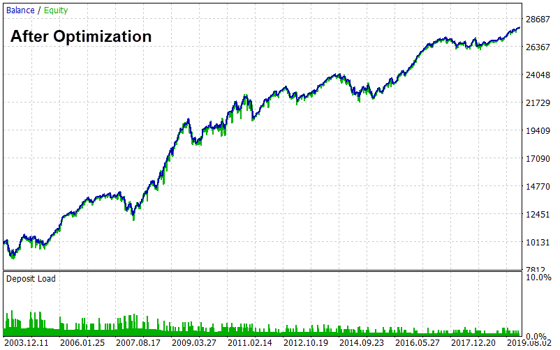 after optimization equity graph