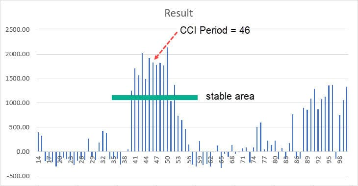cci period input parameters graph