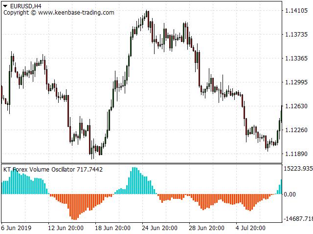 kt forex volume indicator eurusd