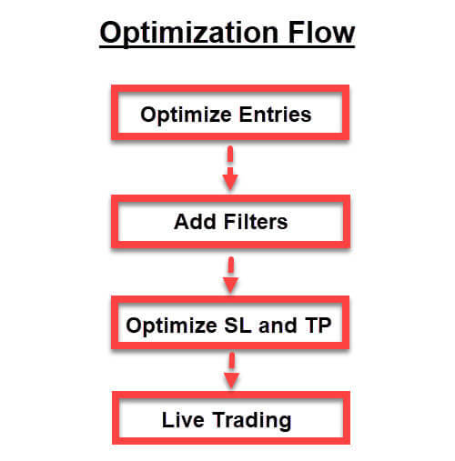 trading system optimization flow