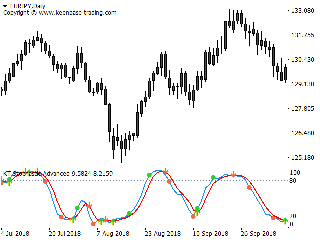 stochastic indicator with alerts eurjpy