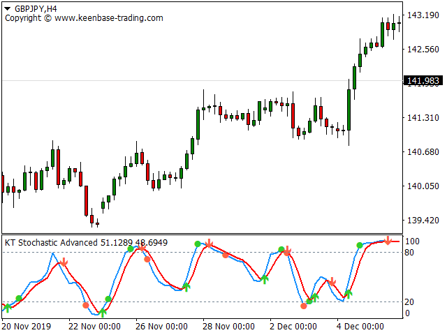 stochastic indicator with alerts gbpjpy