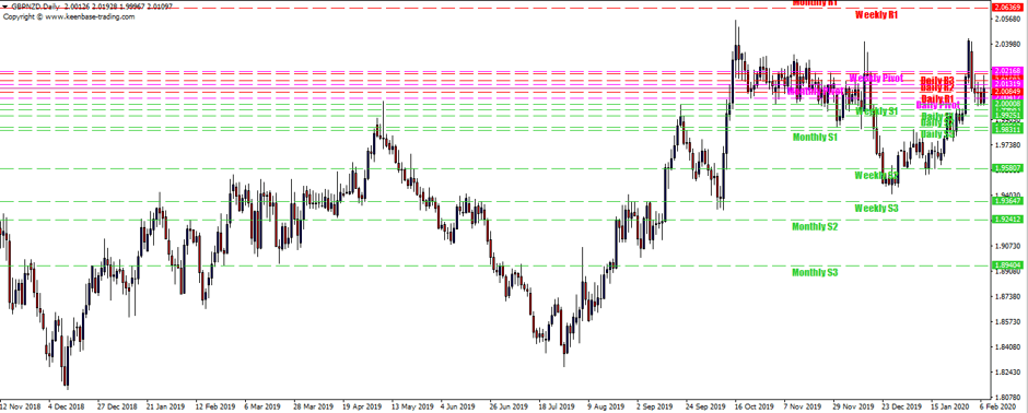 pivot points forex trading strategy on GBPNZD Daily TF