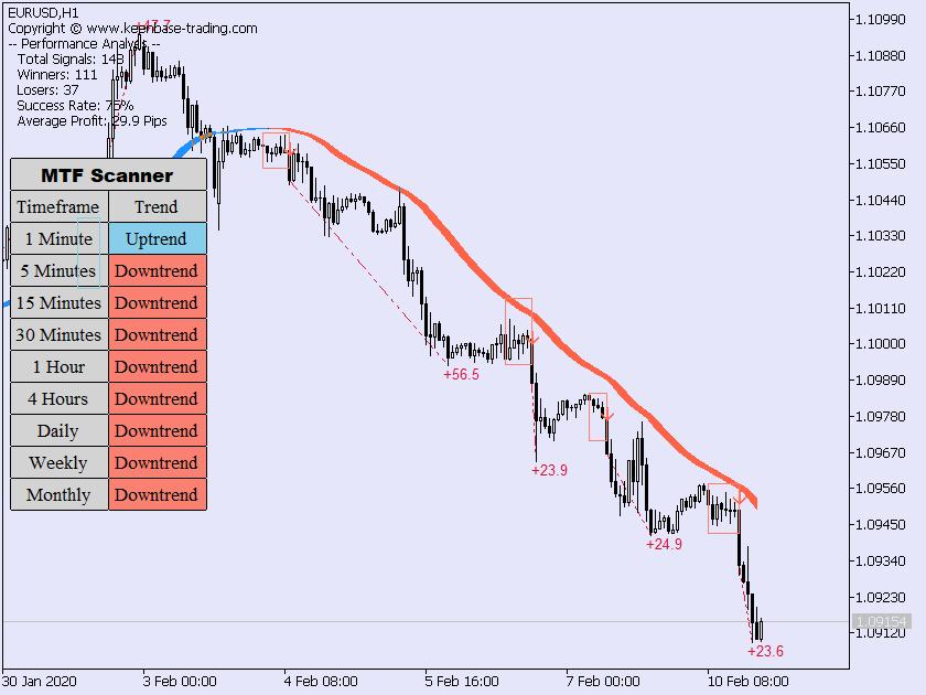 trend trading suite EURUSDH1