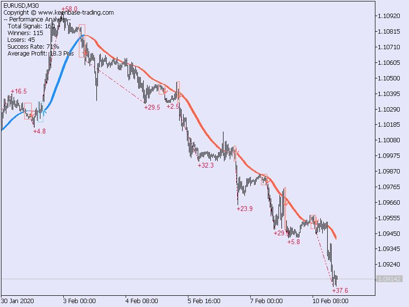 trend trading suite EURUSDM30