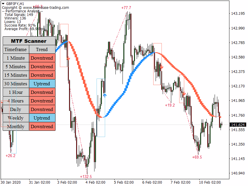 trend trading suite GBPJPYH1