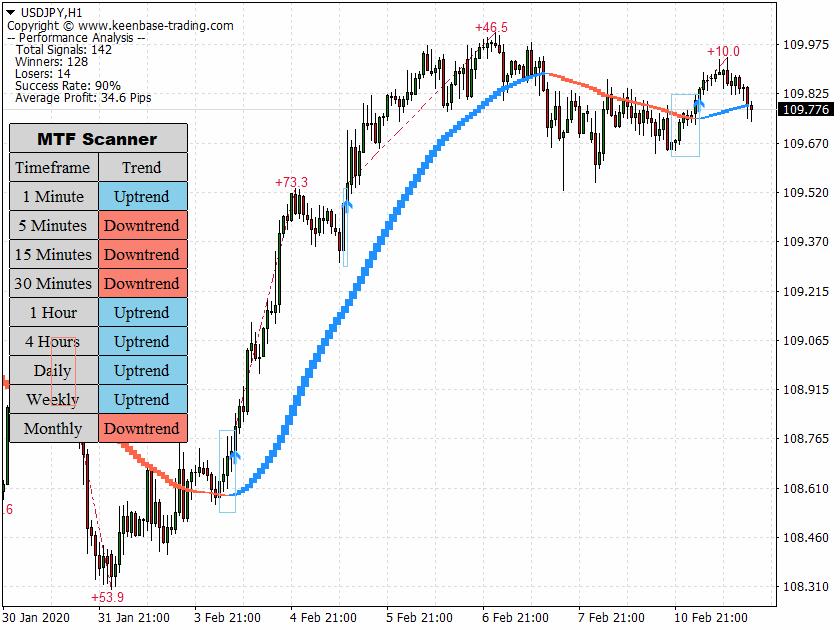 trend trading suite USDJPYH1