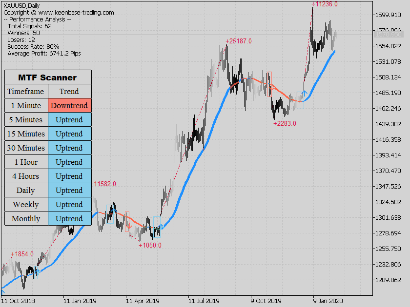 trend trading suite XAUUSDDaily