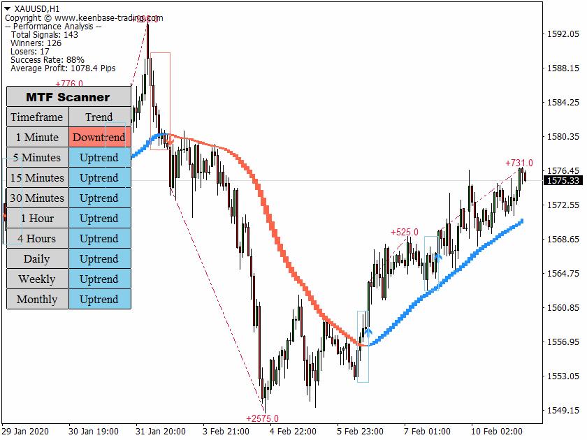 trend trading suite XAUUSDH1