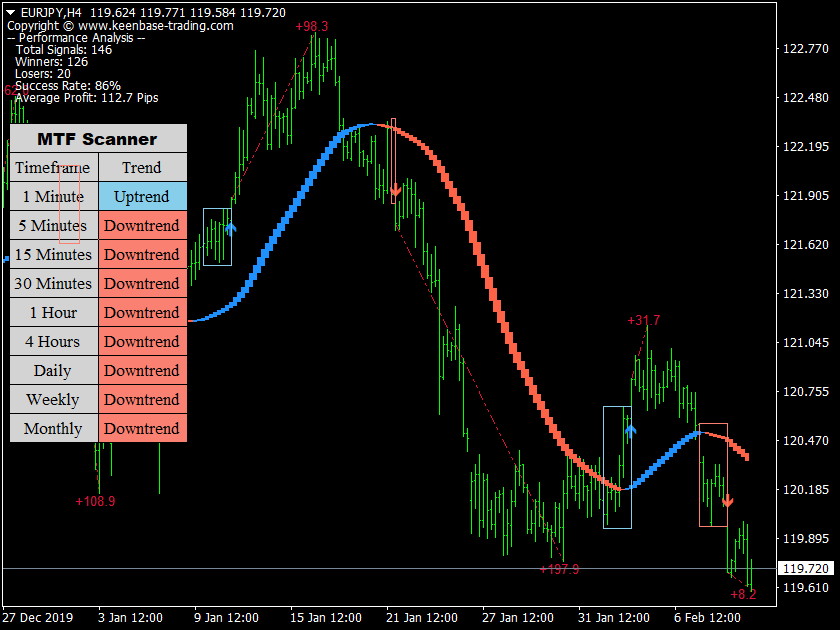 trend trading suite eurjpy h4