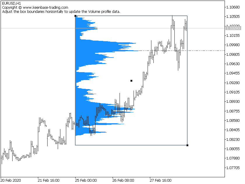 volume profile indicator on eurusd