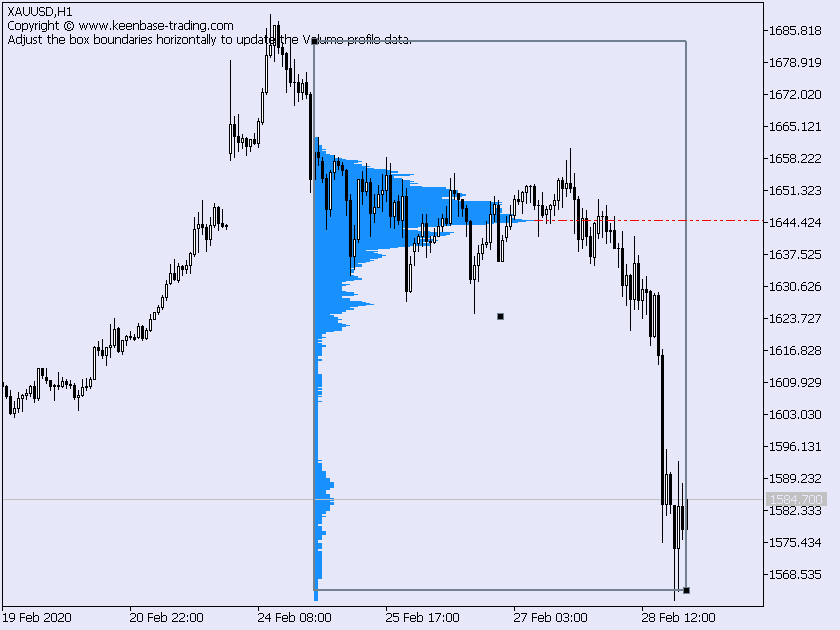 volume profile indicator on gold
