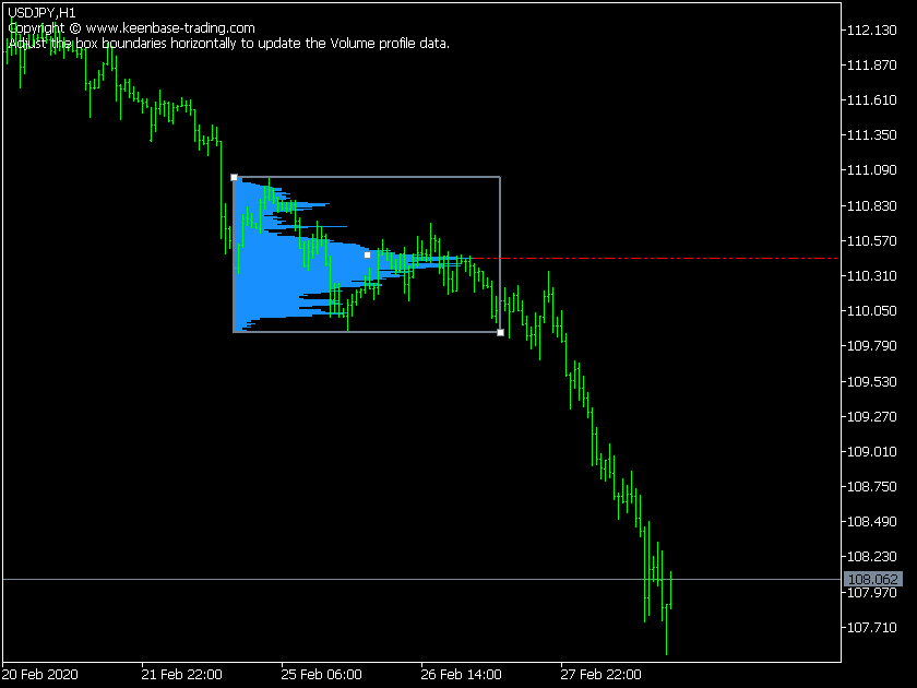volume profile indicator on usdjpy