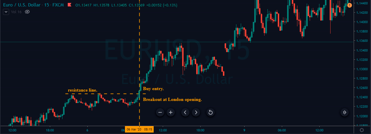 buy entry eurusd london breakout strategy