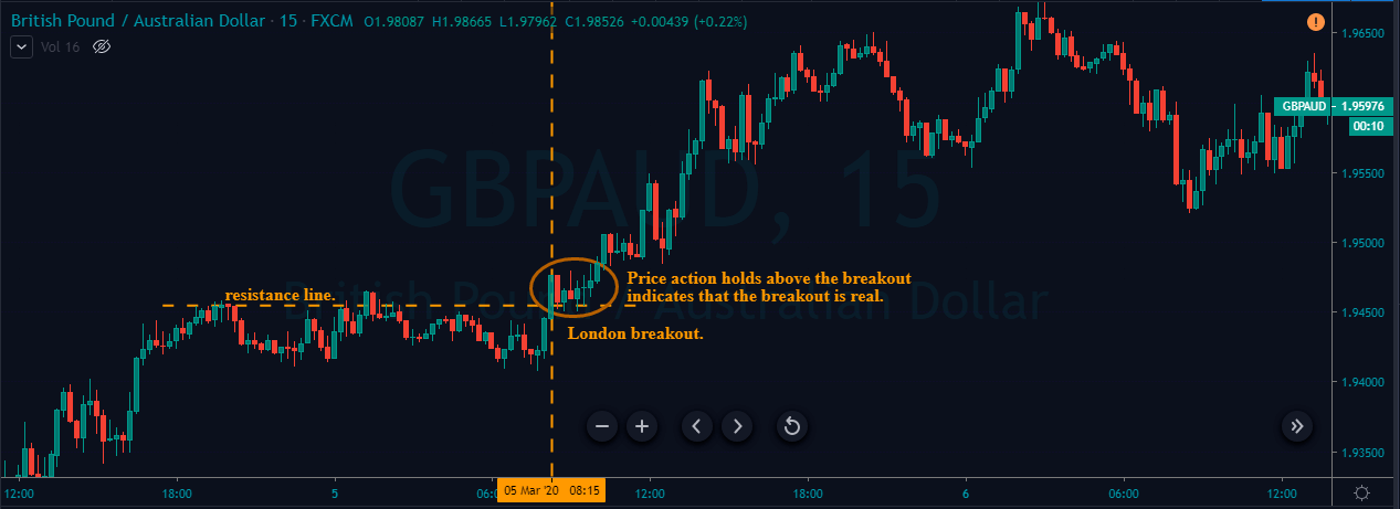buy entry gbpaud london breakout strategy