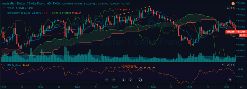 ichimoku strategy with rsi divergence