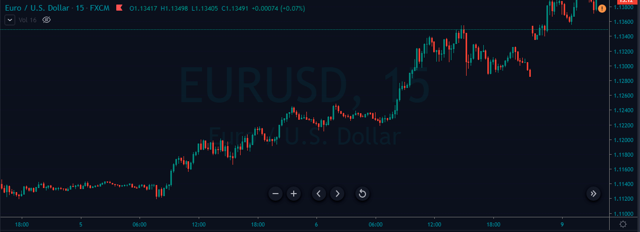 london breakout strategy eurusd