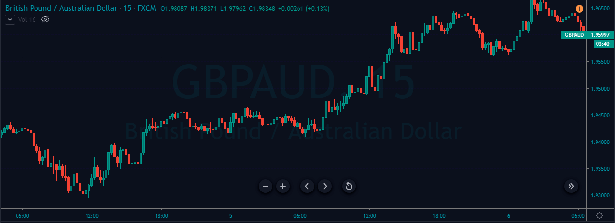 london breakout strategy gbpaud