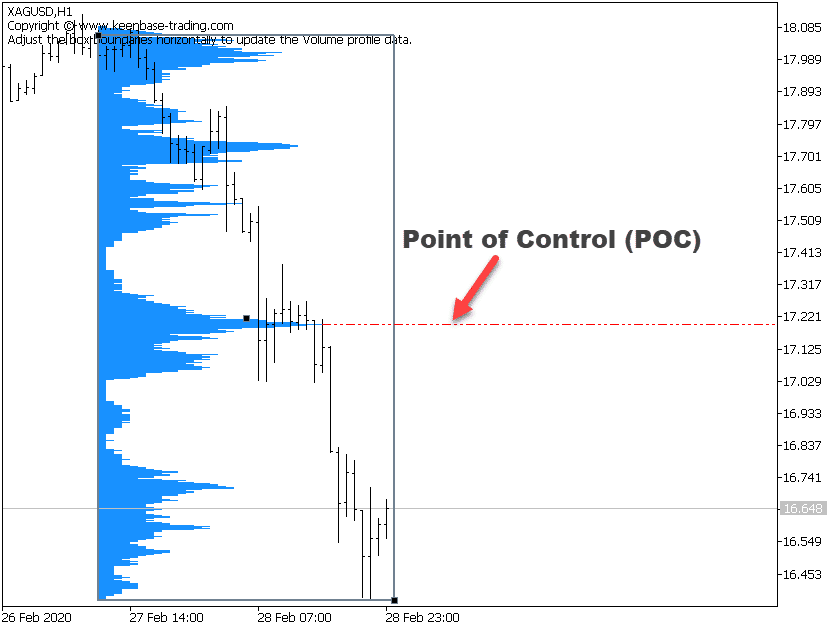 point of control poc in volume profile